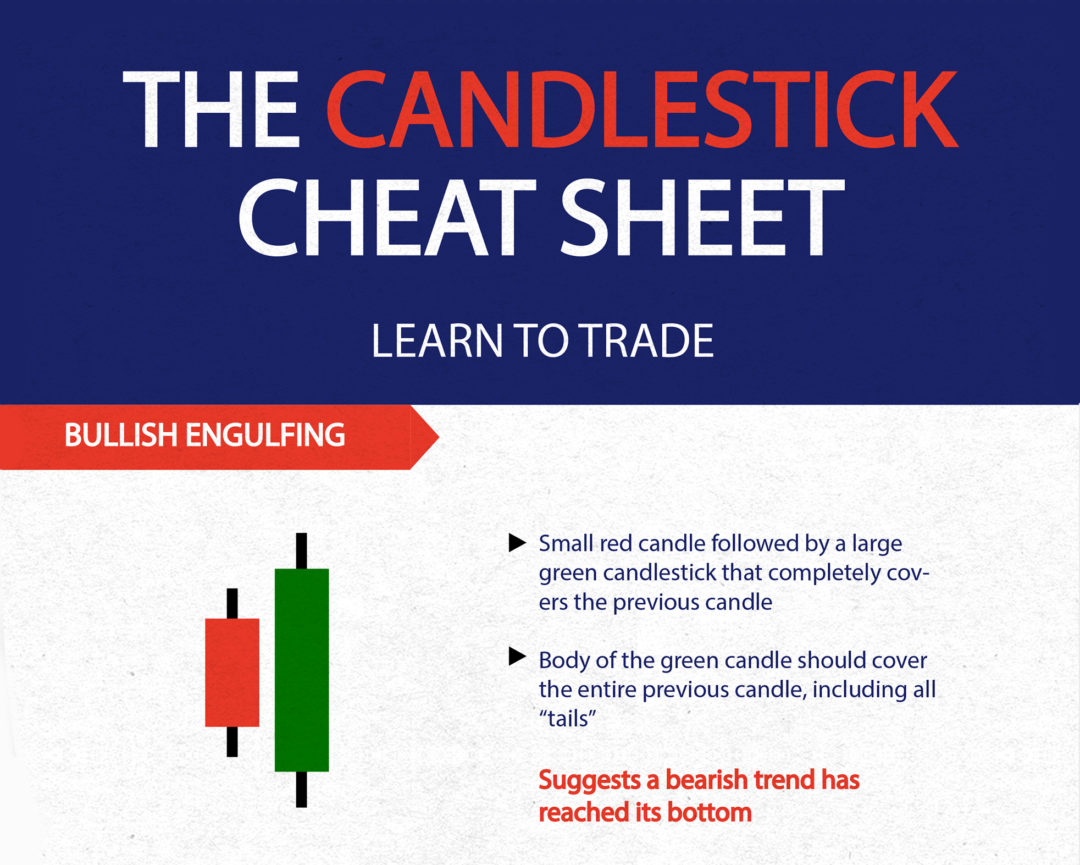 Infographic: The Candlestick Trading Cheat Sheet